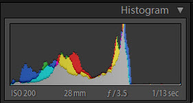 Adobe Photoshop Lightroom Histogram